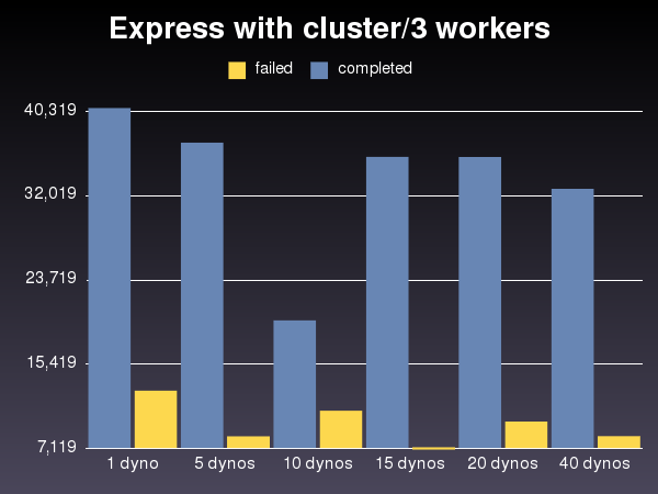 express with cluster/3 workers