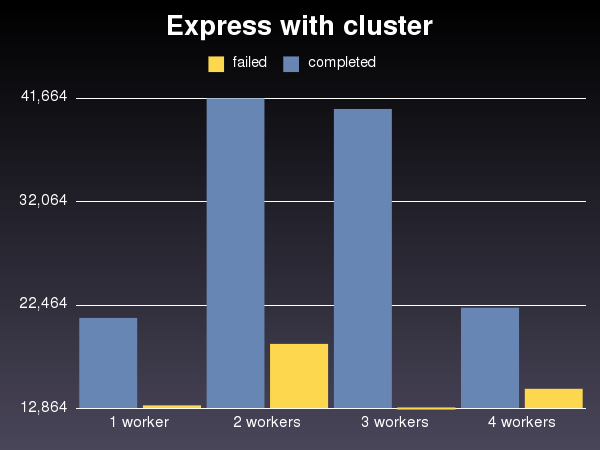 express with cluster